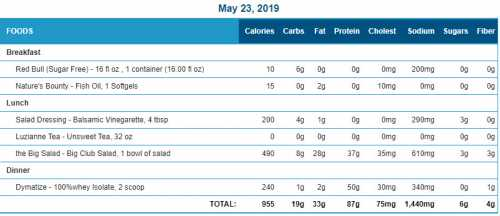 2019-05-23 food-exercise